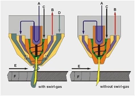cutting layout definition support high definition plasma