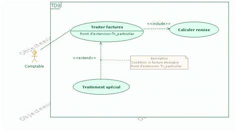 diagramme de classe cours et exercices exercices uml 2 devinfos