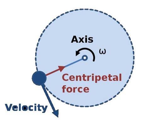 free diagram rotational motion 2 circular motion ap physics 1