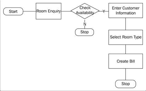 design hotel management system hotel management system design microsoft dynamics crm