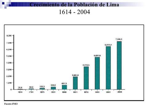 poblacion de peru desde 1970 crecimiento de lima