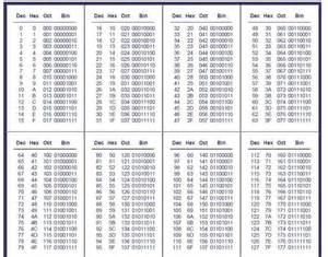 best 25 hexadecimal chart ideas on pinterest color
