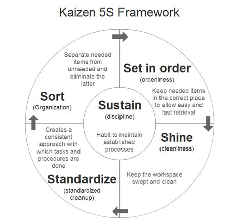 lean manufacturing lean resources 5s kaizen kaizen 5s framework for standard business processes