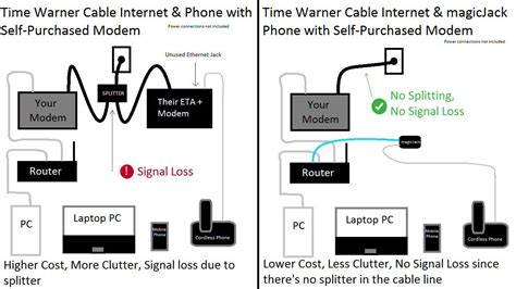 Time Warner Phone Number Lookup Time Warner Cable Home Phone And Modem Lease Fees My