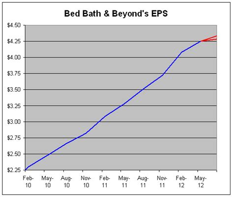 bed bath and beyond corporate address bed bath and beyond corporate address call bed bath and