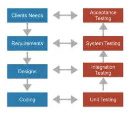 user acceptance testing template the 5 types of user acceptance testing usersnap