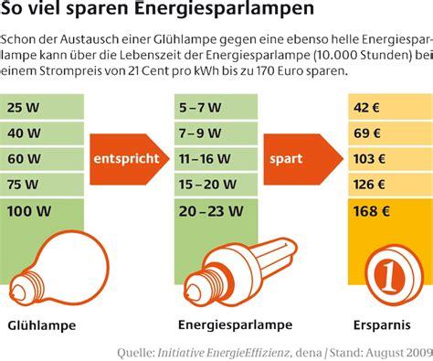 20w Led Wieviel Watt by Lumen Statt Watt Erweiterte Kennzeichnungspflicht F 252 R