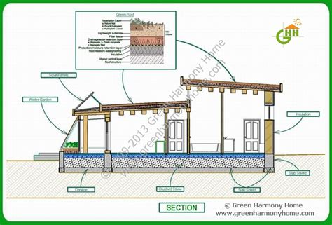 Green Homes Plans by Green Passive Solar House Plans 1