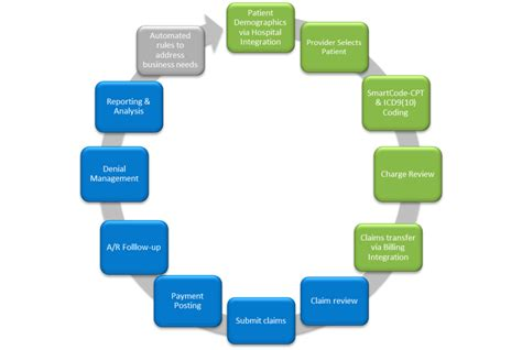 billing revenue cycle flowchart billing revenue cycle flowchart 28 images revenue