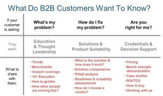 B2b Marketing Strategy Template by Unlocking The Potential Of B2b Email Marketing
