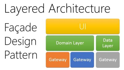 facade design pattern software architecture layered architecture using the facade design pattern youtube