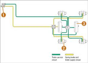 Air Brake System Diagram Trailers The Official Air Brake Handbook