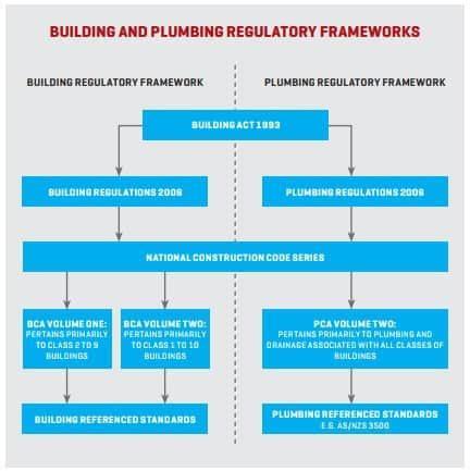 Plumbing Regs by Plumbing Regulations Explained Plumbing Connection