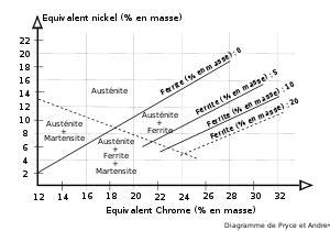 diagramme de phase acier inoxydable acier inoxydable wikip 233 dia