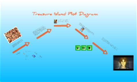 of mice and plot diagram of mice and plot diagram by andres londo 241 o on prezi