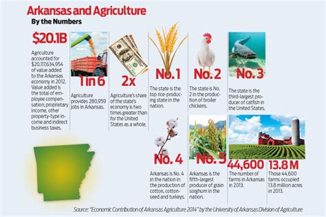 Arkansas Number Search Arkansas Agriculture By The Numbers Arkansas Business News Arkansasbusiness