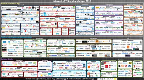 panorama des entreprises de l des objets en 2016