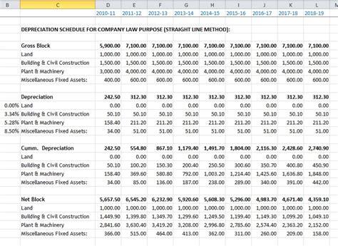 depreciation schedule prashant99