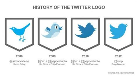 twitter at 10 and the evolution of the twitter logo feliz aniversario twitter 161 10 a 241 azos friday