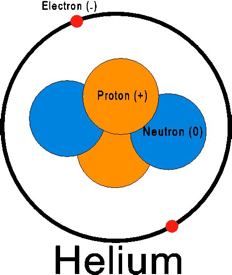 How Many Protons And Electrons Does Helium Carbon Ease Into Science
