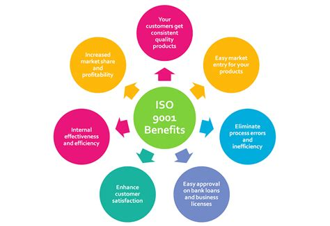 Benefits Of Mba Degree To A Company by Benefits Of Iso Certification For Startups Small