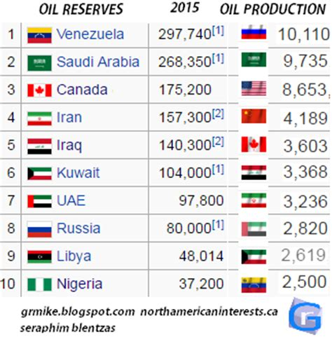 north american interests: keep oil and gold in your
