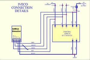 new truck adblue emulator for iveco