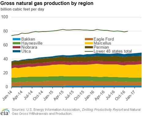 natural gas u.s. energy information administration (eia)