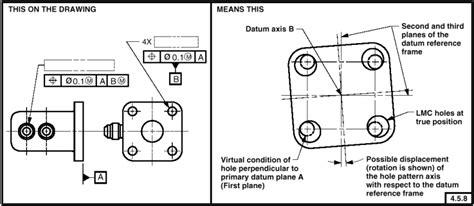html pattern datum a conceptual data model of datum systems