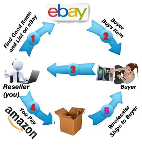ebay dropship ebay drop shipping getting the product to your customer