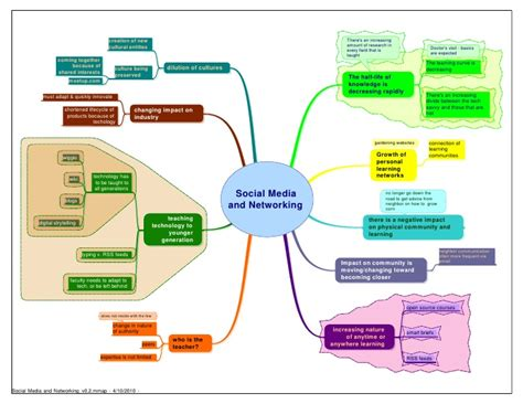 social media and networking futuresearch mindmap v0 3 1