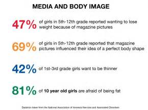 Ways To Become Blind Young Girls Body Image And What Cis Is Doing About The