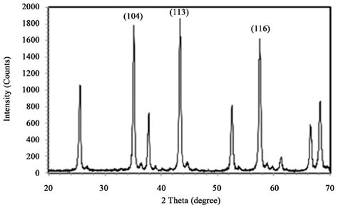 xrd pattern for al2o3 shows the xrd pattern of raw alumina which confirms the