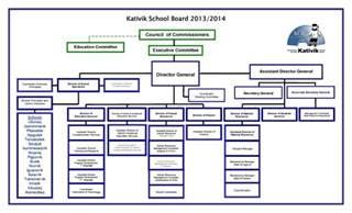 school organizational chart template sle organizational chart high school free