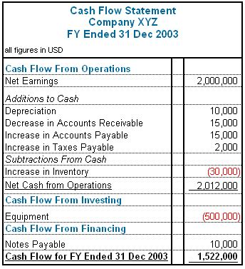 general format of cash flow statement what is your cash flow statement telling you