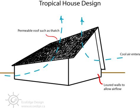 passive cooling house design courtyard design passive cooling and courtyards on pinterest