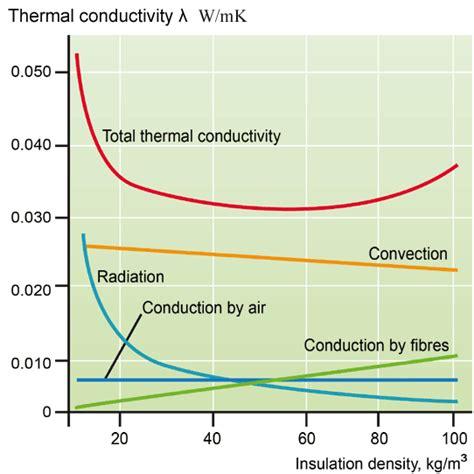 thermal conductivity for resistor envelope paroc