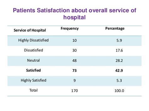 patient satisfaction thesis satisfactions among admitted patient of tertiary level
