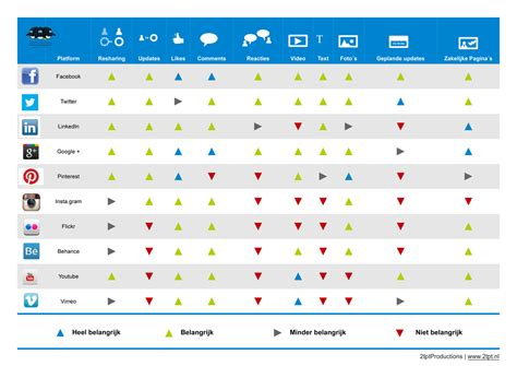 Social Media Functionaliteiten Matrix 2012 Welk Platform Doet Wat 2tptproductions Social Media Matrix Template