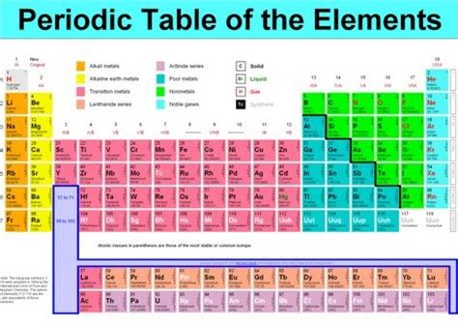 Periodic Table Quiz by Week2 Perkovicv