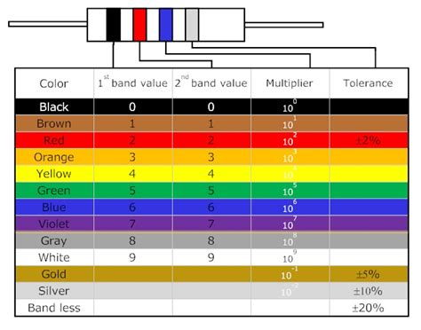 color coding table for resistors how to read resistor color code