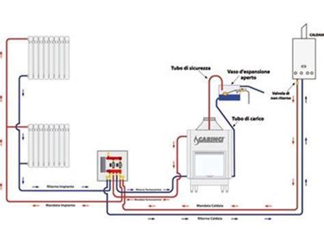come funziona un camino termocamini camino
