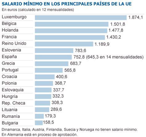 cual se el salario por hora para domesticas en 2016 paladines edici 211 n global la introducci 243 n del salario