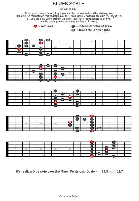 Pattern Blues Scale | blues scale pattern