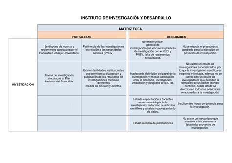 preguntas de investigacion tecnologica matriz foda inst de inv y desarrollo by ceron silva