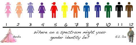 What Gender Spectrum?   True Liberal Nexus