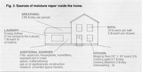what should humidity be in house in winter attic ventilation mechanical ventilation