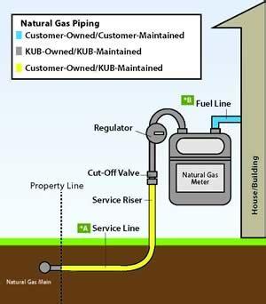 gas meter diagram kub