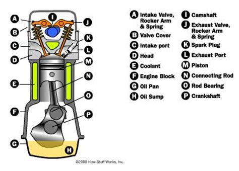 how car engines work not your basic four stroke guide how does a 4 stroke petrol engine works engineering