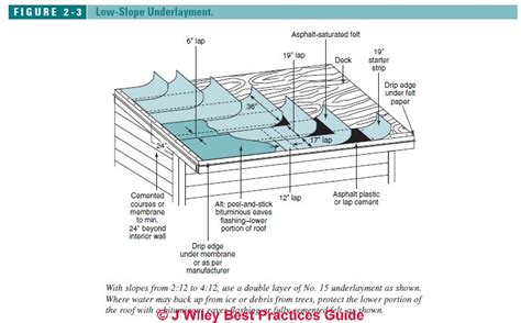 Roof Underlayment Requirements & Recommendations   is